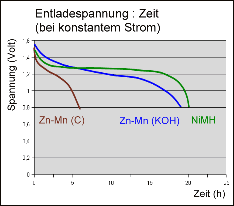 was heißt rechargeable
