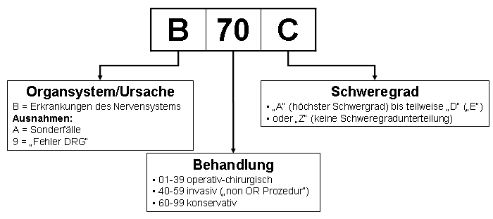 German Diagnosis Related Group...
