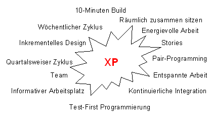 Extreme programming xp essay