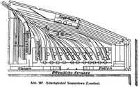 Abb. 387. Güterbahnhof Somerstown (London).